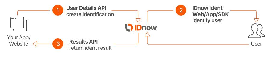 API IDnow