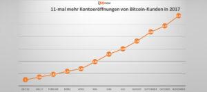 11-mal mehr Bitcoin-Kunden als letztes Jahr 10