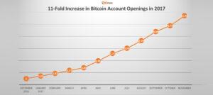 11-fold increase in Bitcoin account openings 15