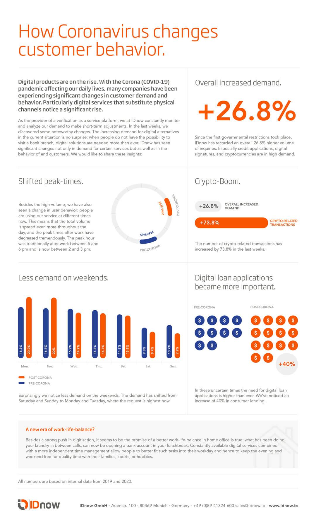 IDnow Coronavirus Infographic